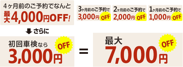 最大7000円OFF